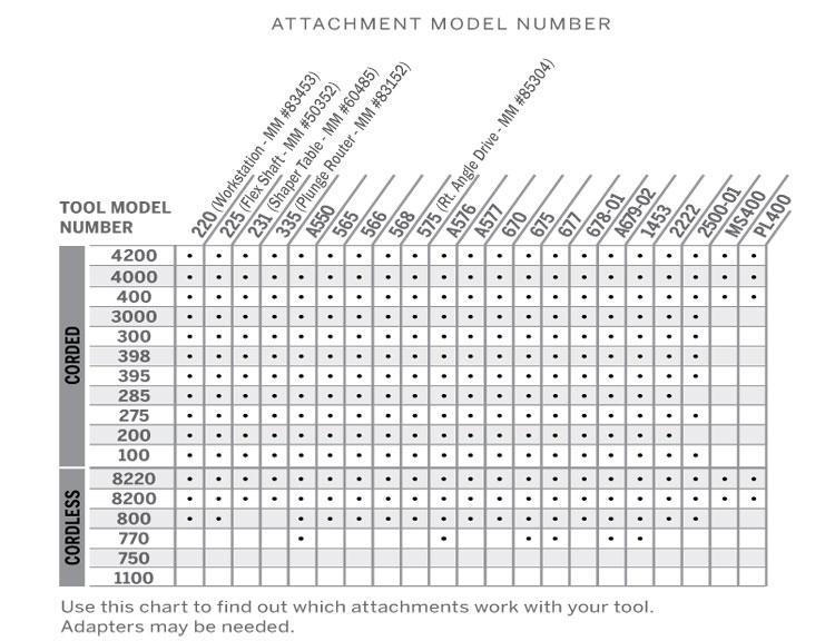 Dremel Tool Attachment Chart